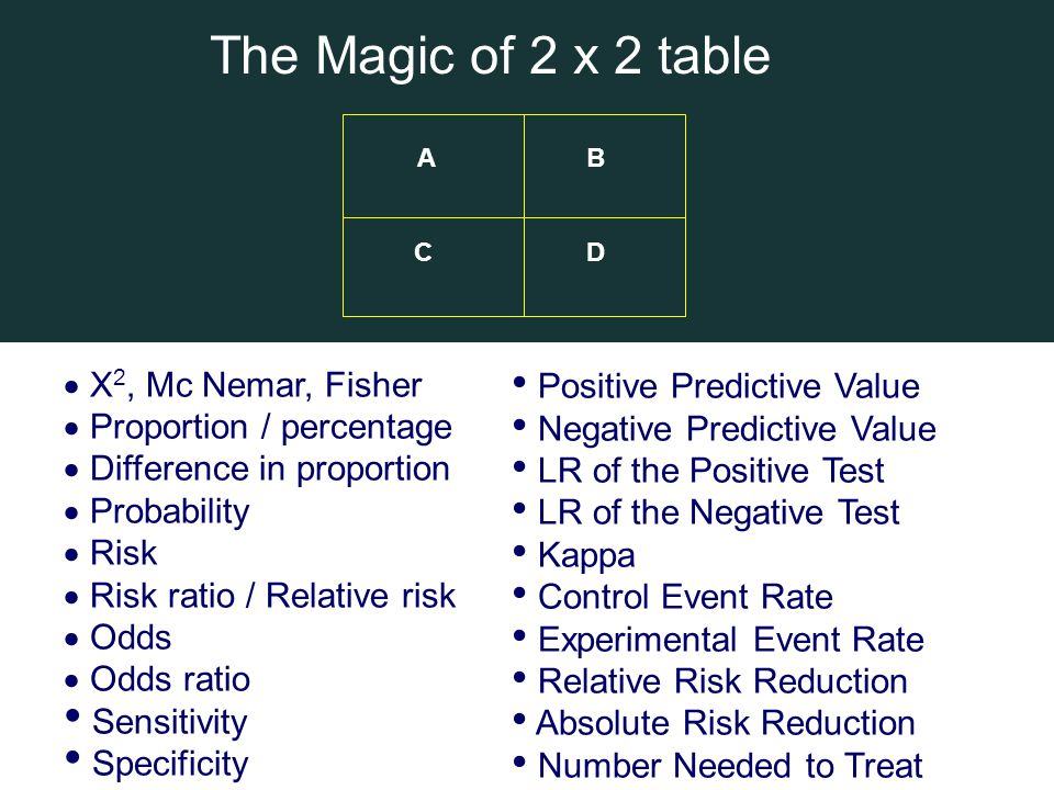 The Magic of 2 x 2 table X2, Mc Nemar, Fisher Proportion / percentage