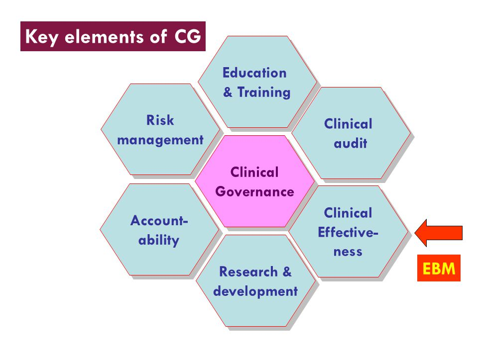 Key elements of CG EBM Education & Training Risk management audit