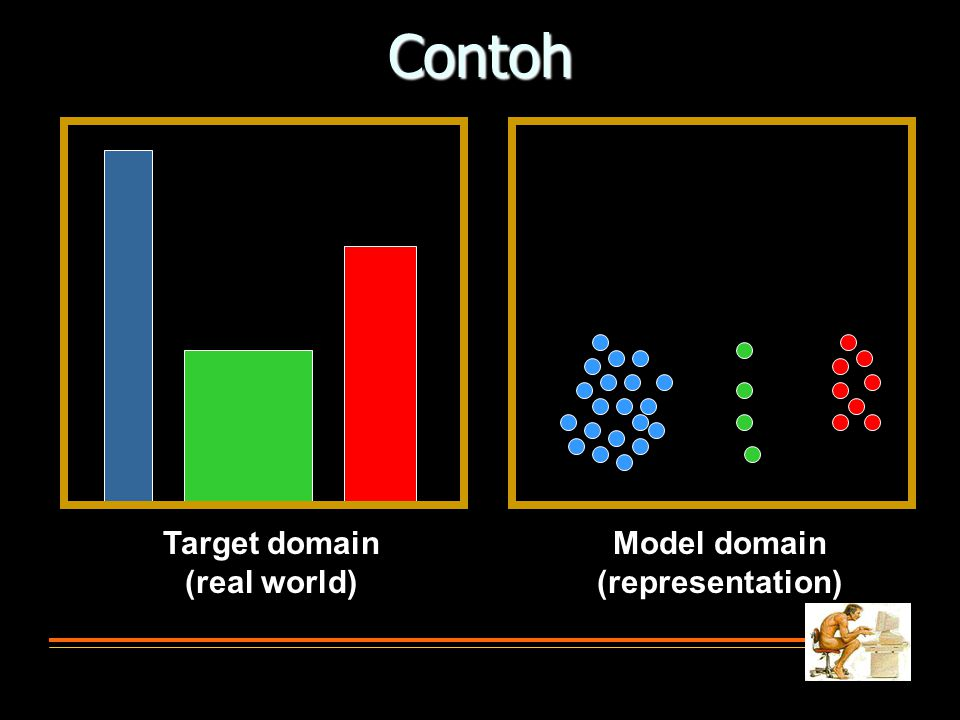 Contoh Target domain (real world) Model domain (representation)