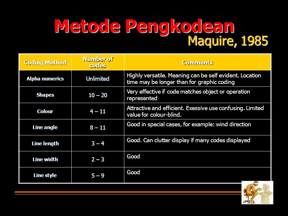 Metode Pengkodean Maquire, 1985 Coding Method Number of codes Comments