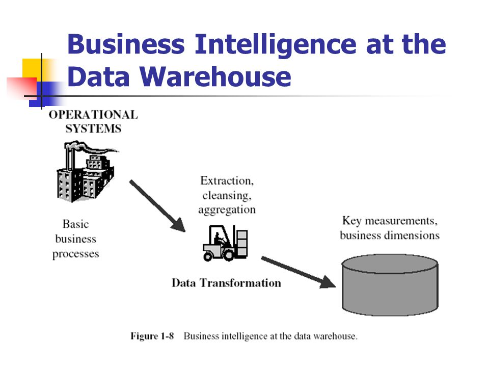 Business Intelligence at the Data Warehouse