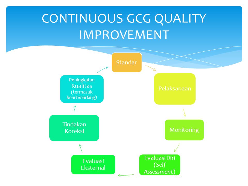 CONTINUOUS GCG QUALITY IMPROVEMENT