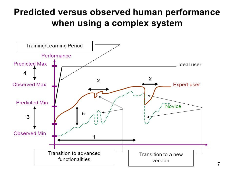 Predicted versus observed human performance when using a complex system
