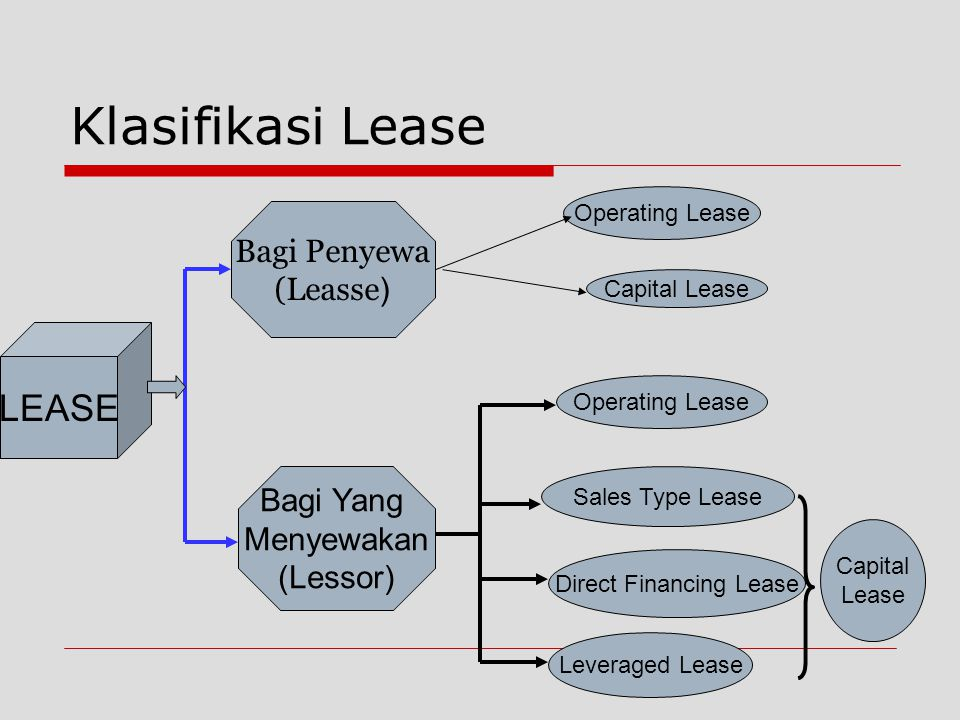 Direct Financing Lease
