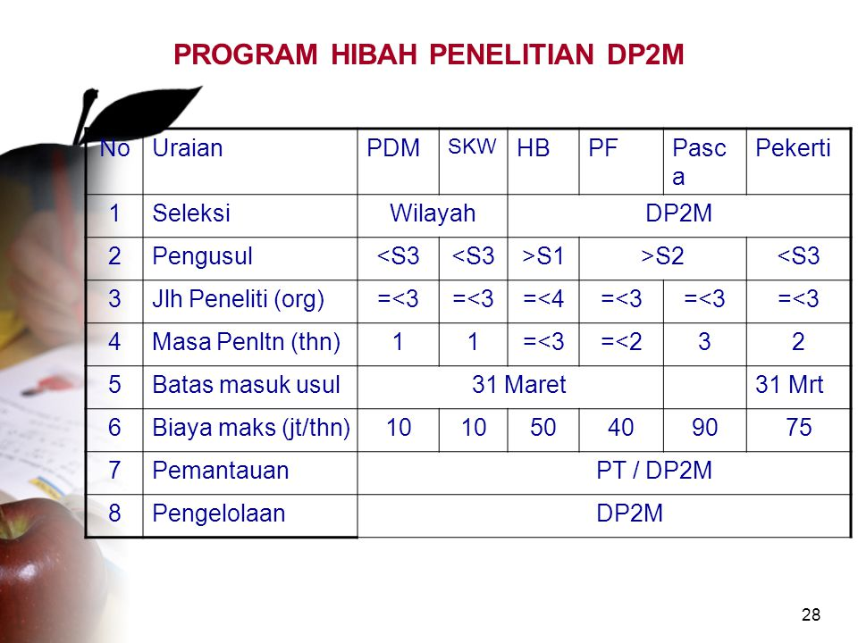 PROGRAM HIBAH PENELITIAN DP2M
