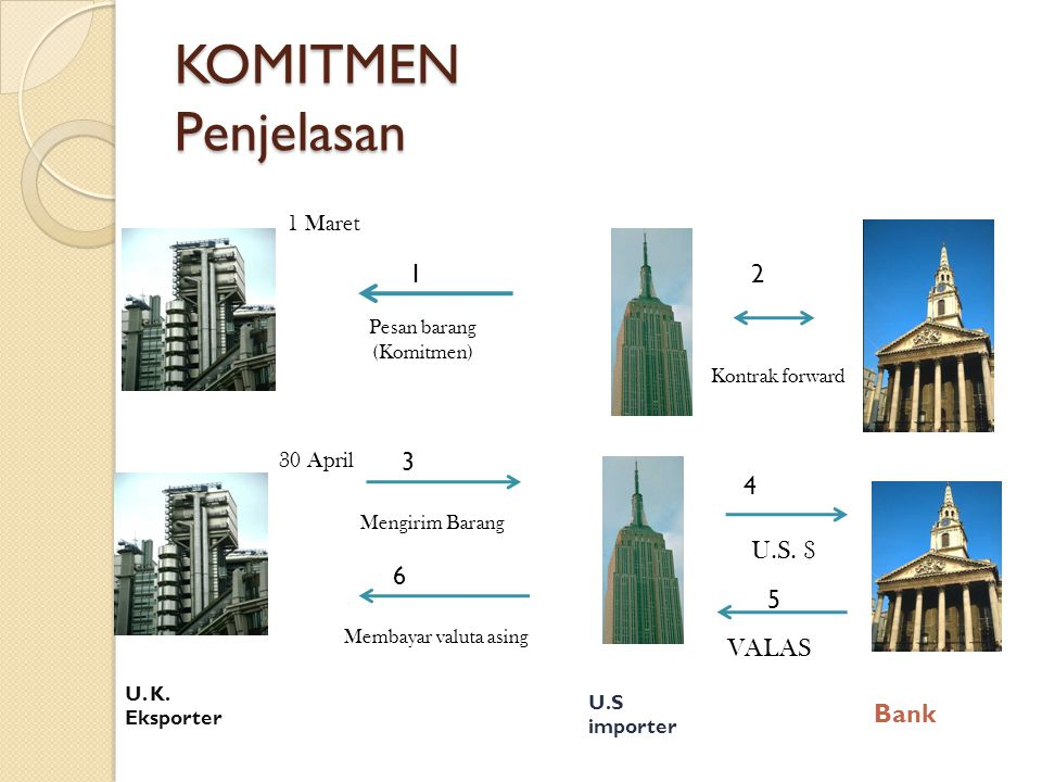 KOMITMEN Penjelasan U.S. $ 6 5 VALAS Bank 1 Maret 30 April