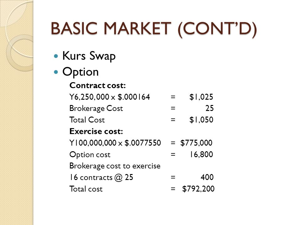 BASIC MARKET (CONT'D) Kurs Swap Option Contract cost: