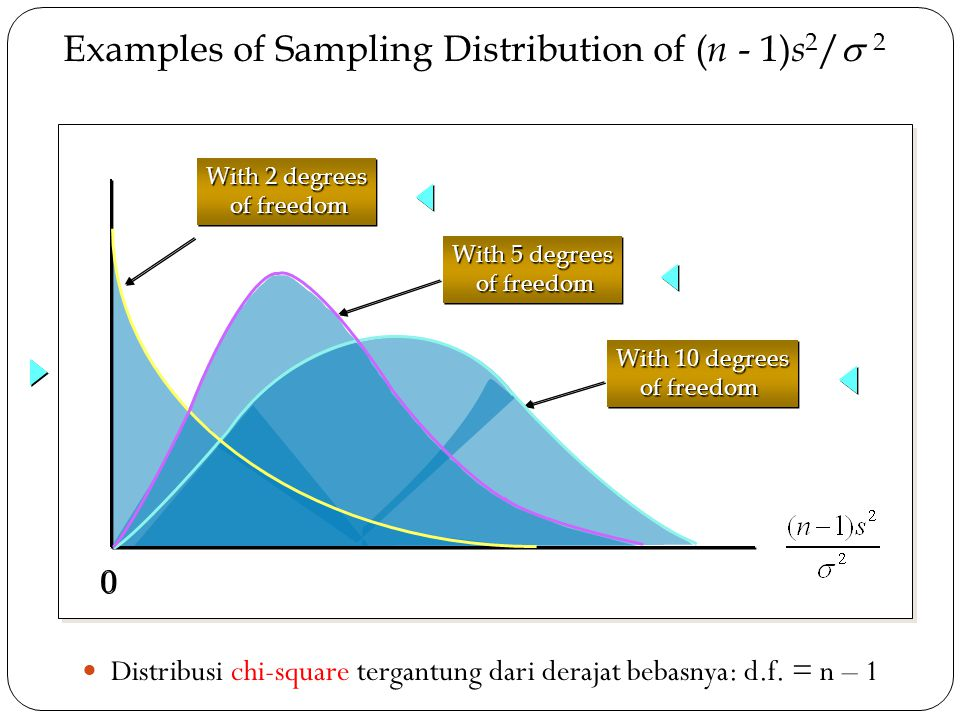 Examples of Sampling Distribution of (n - 1)s2/ 2