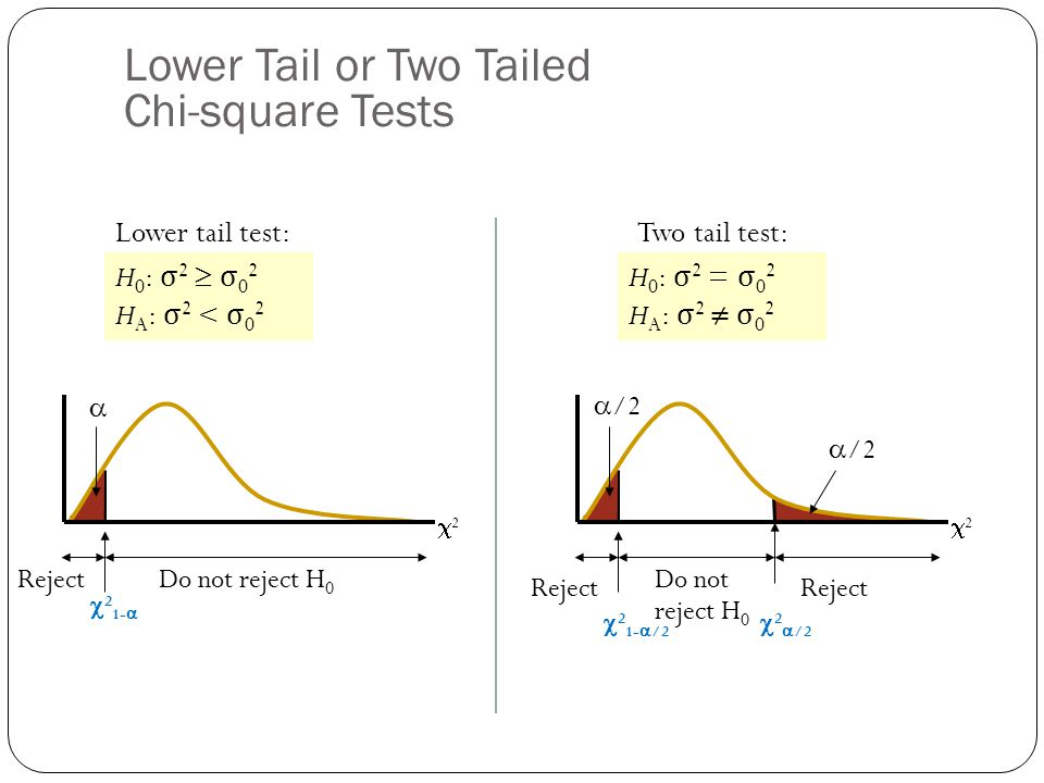 Lower Tail or Two Tailed Chi-square Tests