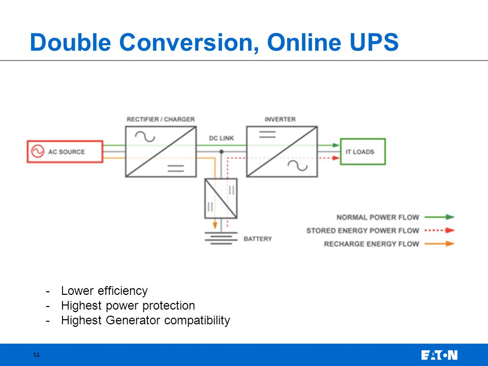 Double Conversion, Online UPS