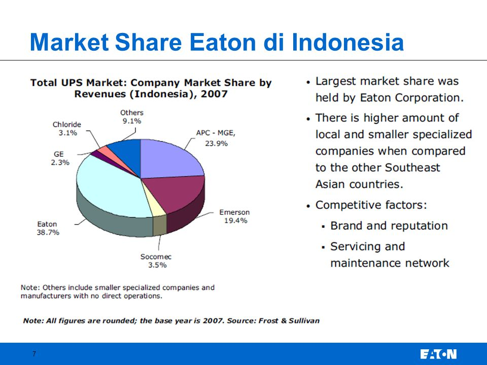 Market Share Eaton di Indonesia