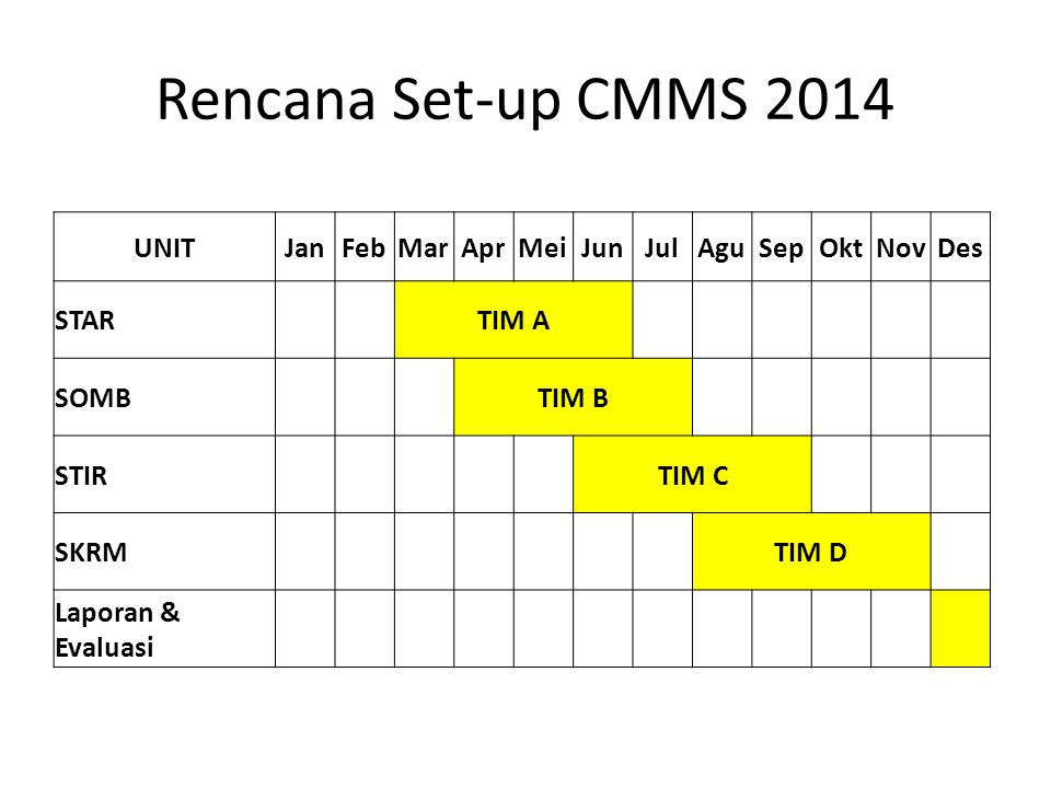 Rencana Set-up CMMS 2014 UNIT Jan Feb Mar Apr Mei Jun Jul Agu Sep Okt