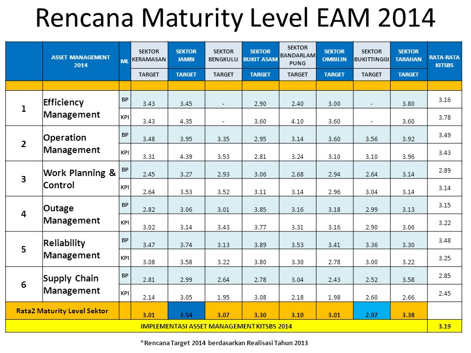 Rencana Maturity Level EAM 2014