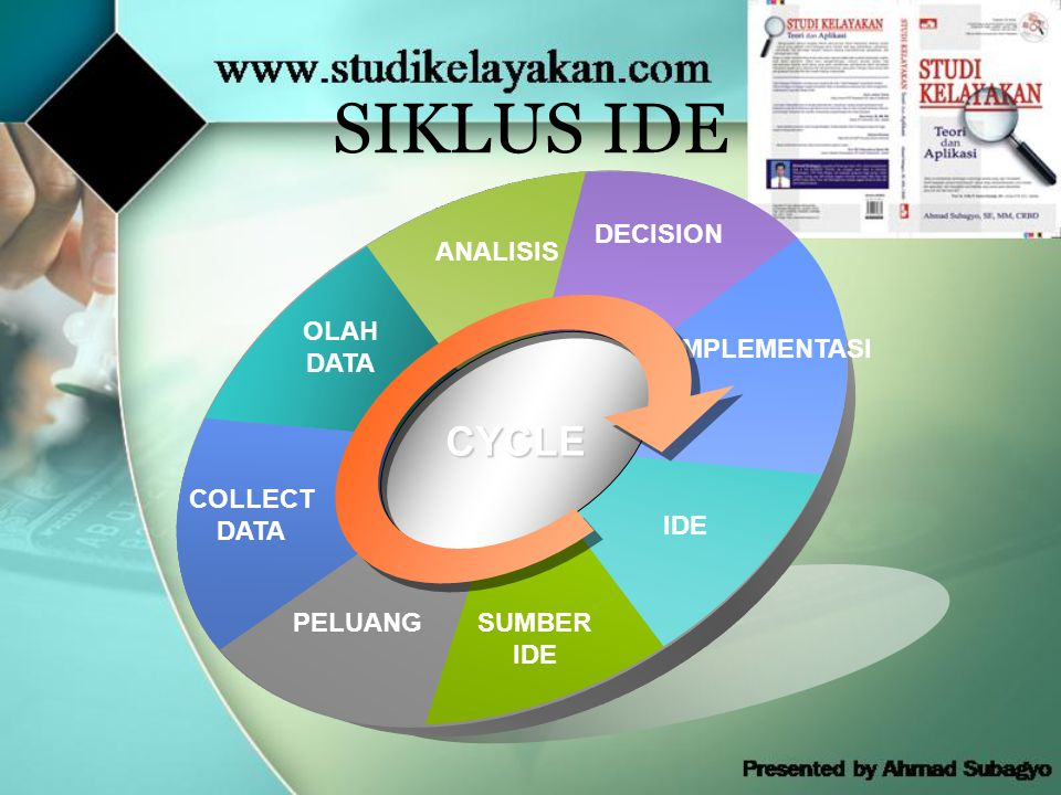 SIKLUS IDE CYCLE DECISION ANALISIS OLAH DATA IMPLEMENTASI COLLECT DATA