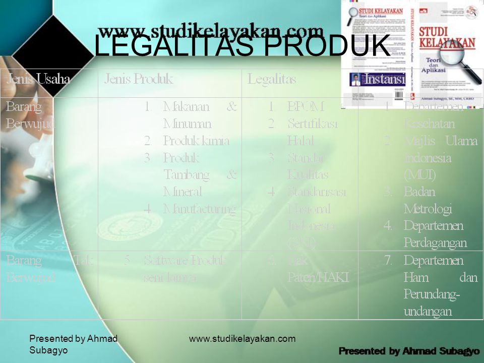 LEGALITAS PRODUK Presented by Ahmad Subagyo