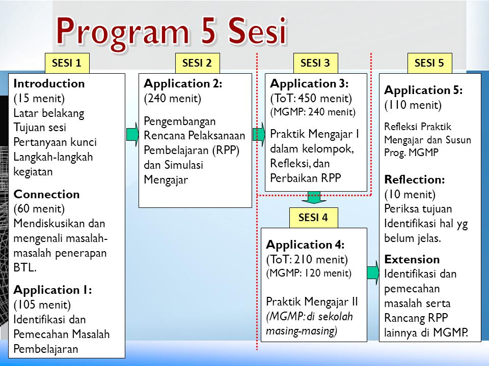 Program 5 Sesi SESI 1 SESI 2 SESI 3 SESI 5 Introduction (15 menit)