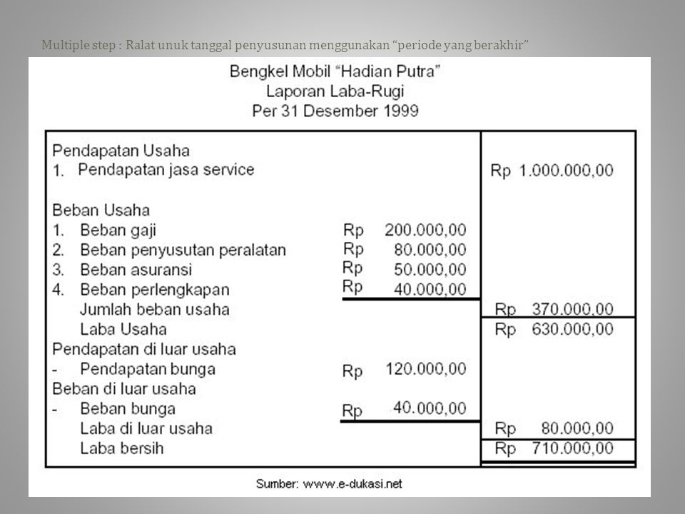 Laporan Keuangan Perusahaan Jasa Ppt Download