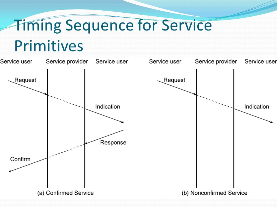 Timing Sequence for Service Primitives