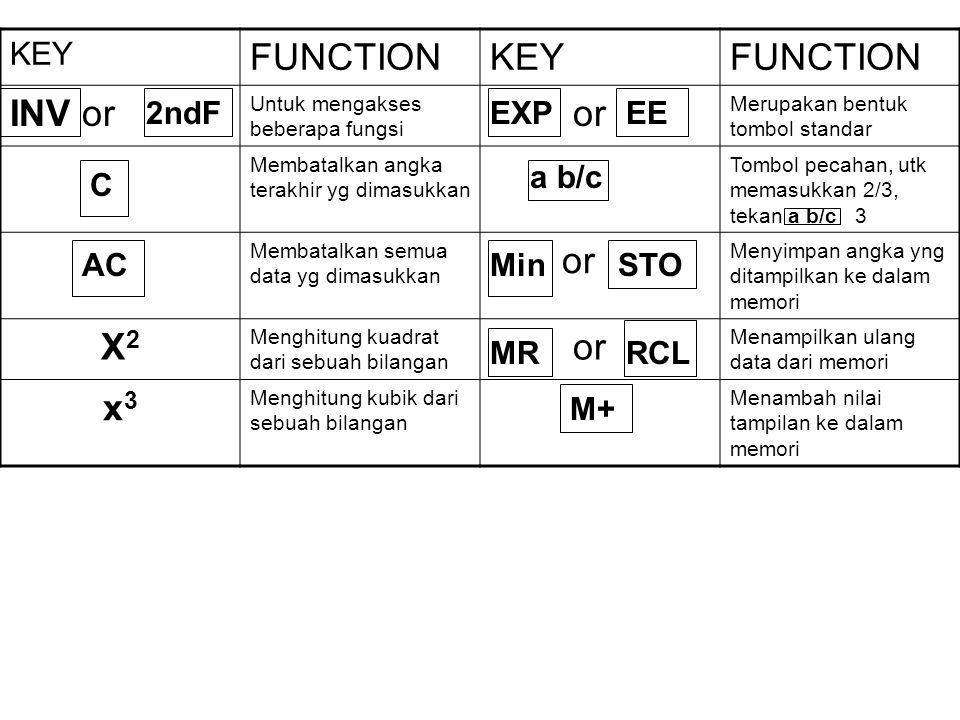FUNCTION INV or or X2 x3 KEY 2ndF EXP EE a b/c C AC Min STO MR RCL M+