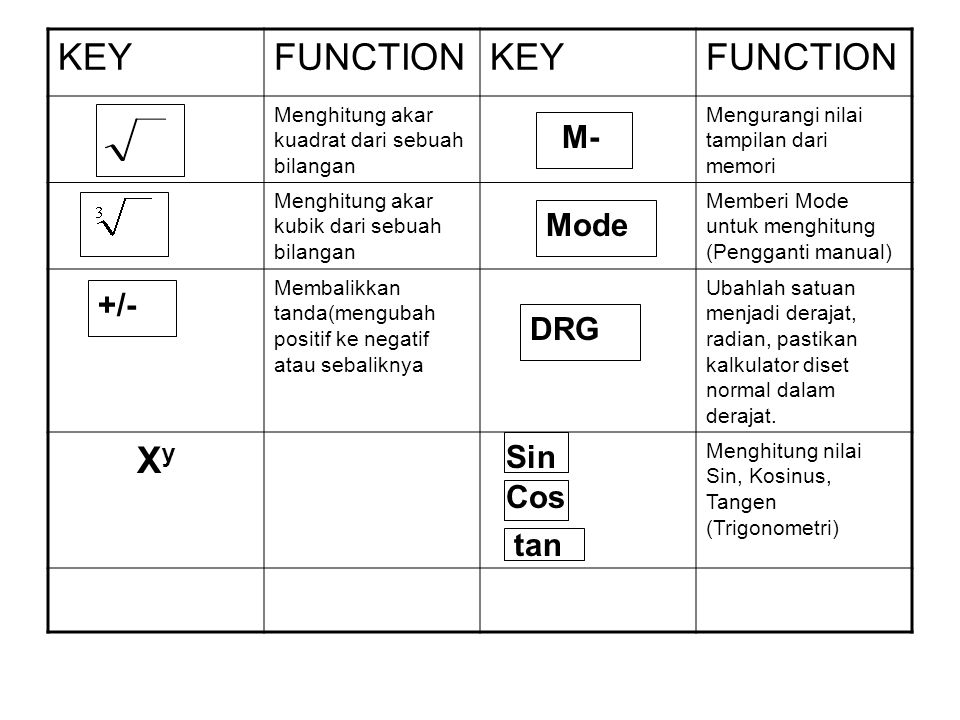 KEY FUNCTION Xy M- Mode +/- DRG Sin Cos tan