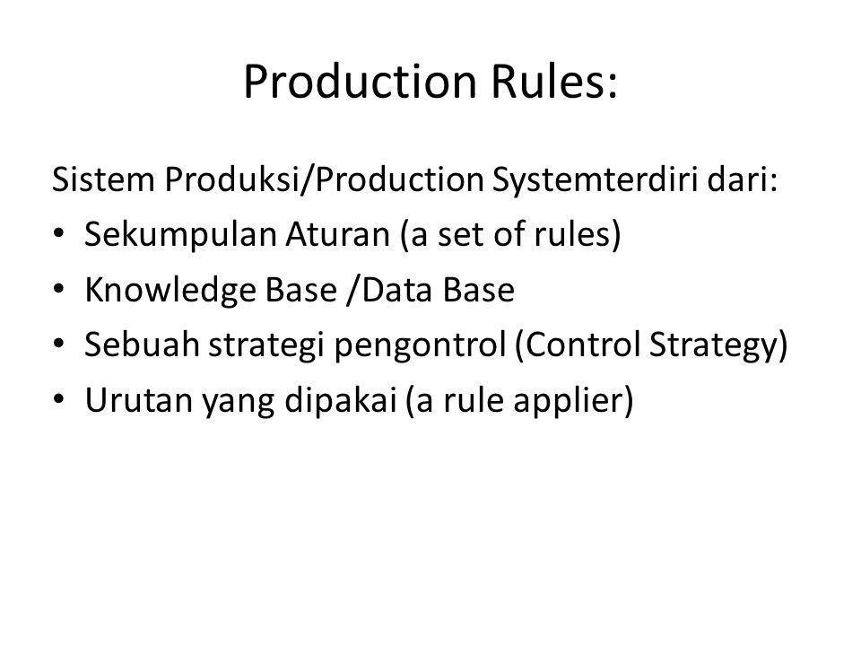 Production Rules: Sistem Produksi/Production Systemterdiri dari: