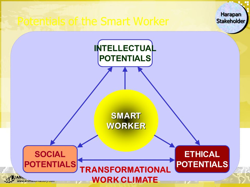 Potentials of the Smart Worker