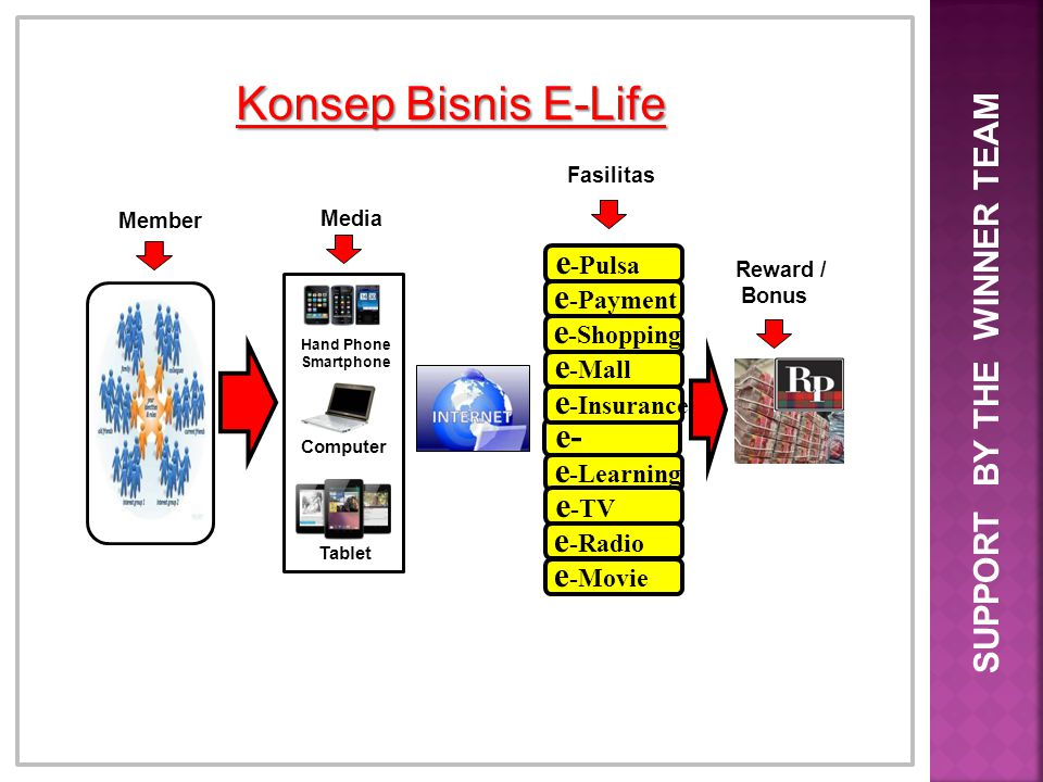 Konsep Bisnis E-Life SUPPORT BY THE WINNER TEAM e-Pulsa e-Payment