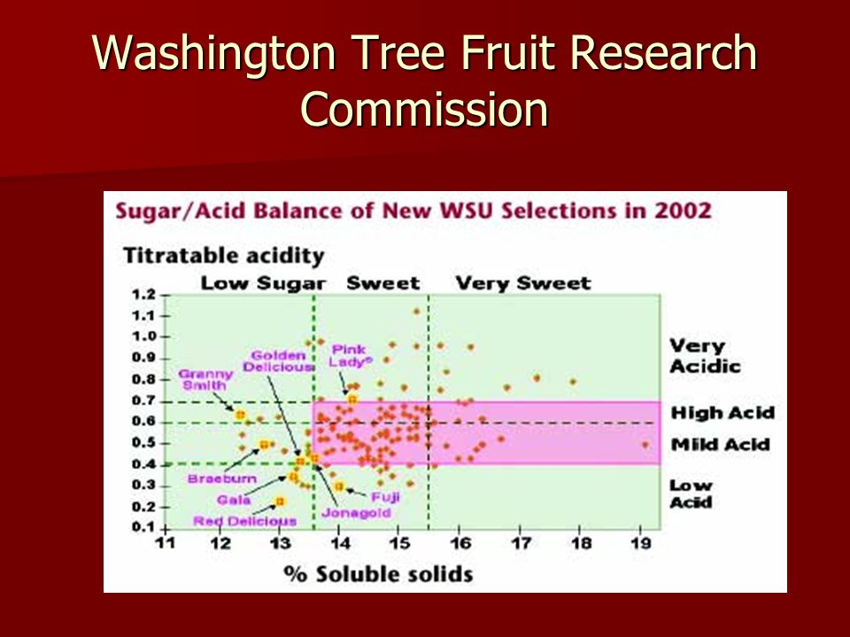 Washington Tree Fruit Research Commission