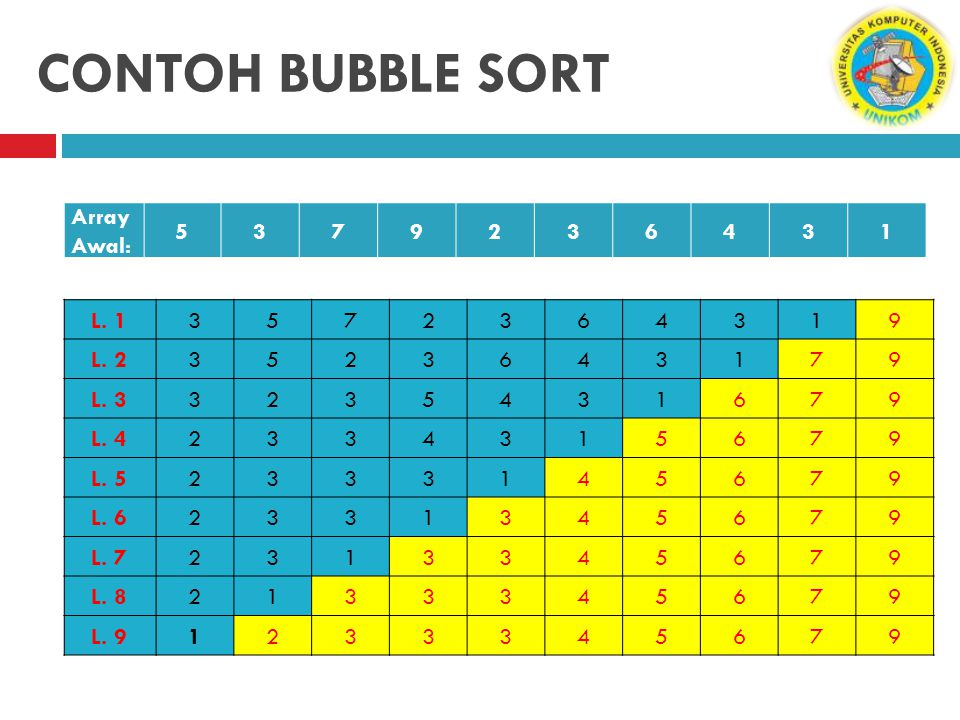 CONTOH BUBBLE SORT Array Awal: 5 3 7 9 2 6 4 1 L. 1 3 5 7 2 6 4 1 9
