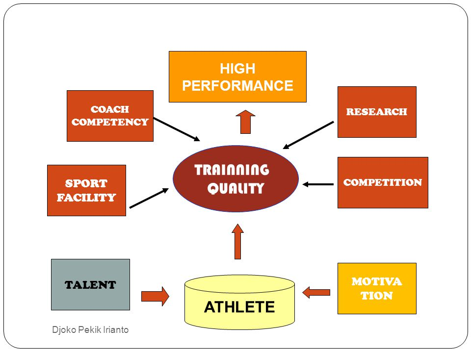 TRAINNING QUALITY ATHLETE HIGH PERFORMANCE SPORT FACILITY TALENT