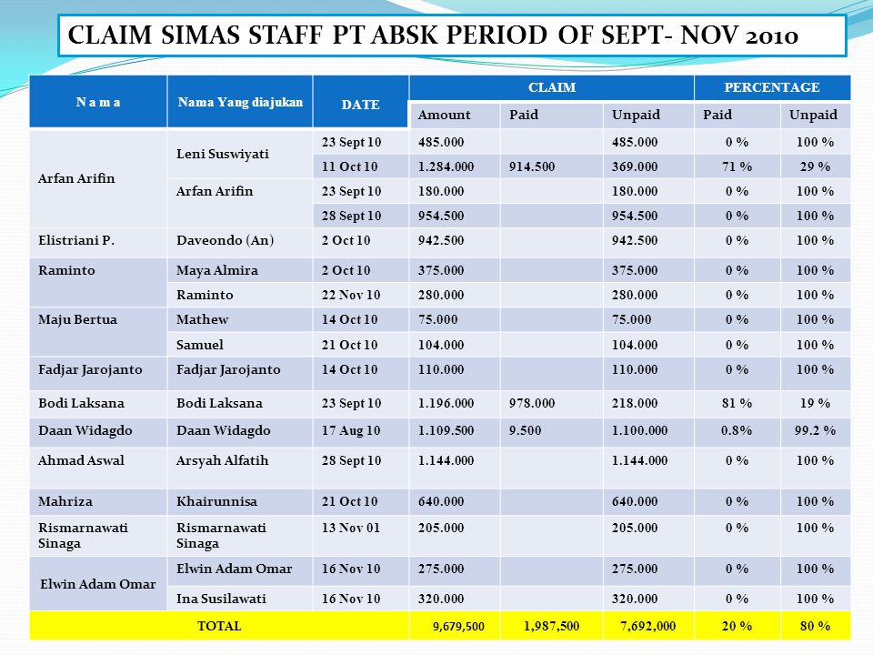 CLAIM SIMAS STAFF PT ABSK PERIOD OF SEPT- NOV 2010