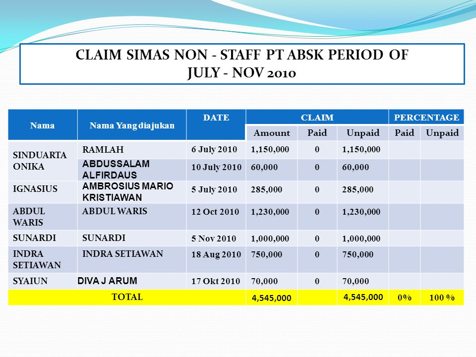 CLAIM SIMAS NON - STAFF PT ABSK PERIOD OF