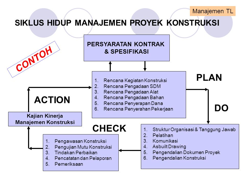 Manajemen proyek konstruksi ppt