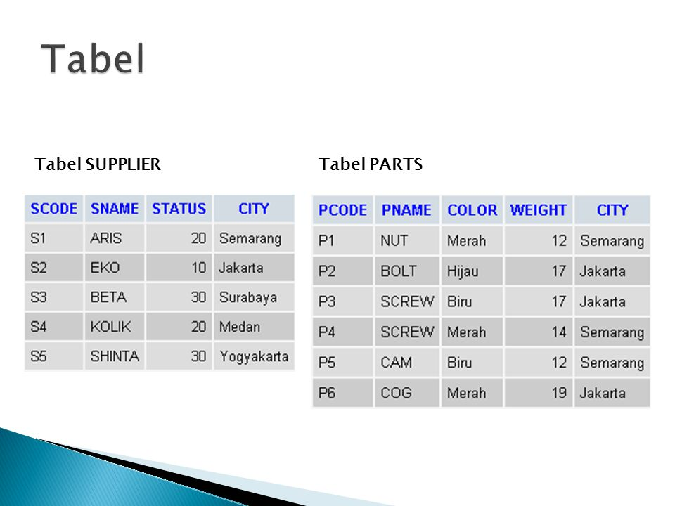 Tabel Tabel SUPPLIER Tabel PARTS