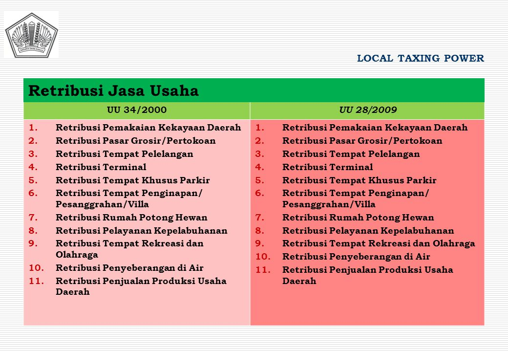 Retribusi Jasa Usaha LOCAL TAXING POWER UU 34/2000 UU 28/2009