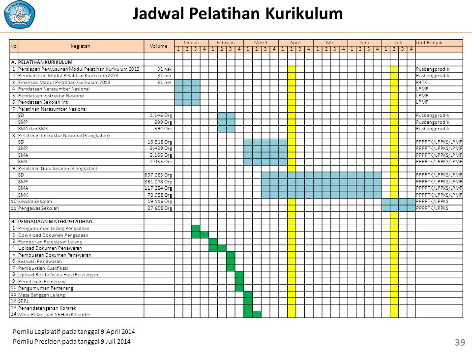 Pelatihan Kurikulum 2013 Tahun Ajaran 2014 Ppt Download