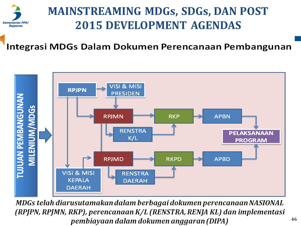 MAINSTREAMING MDGs, SDGs, DAN POST 2015 DEVELOPMENT AGENDAS