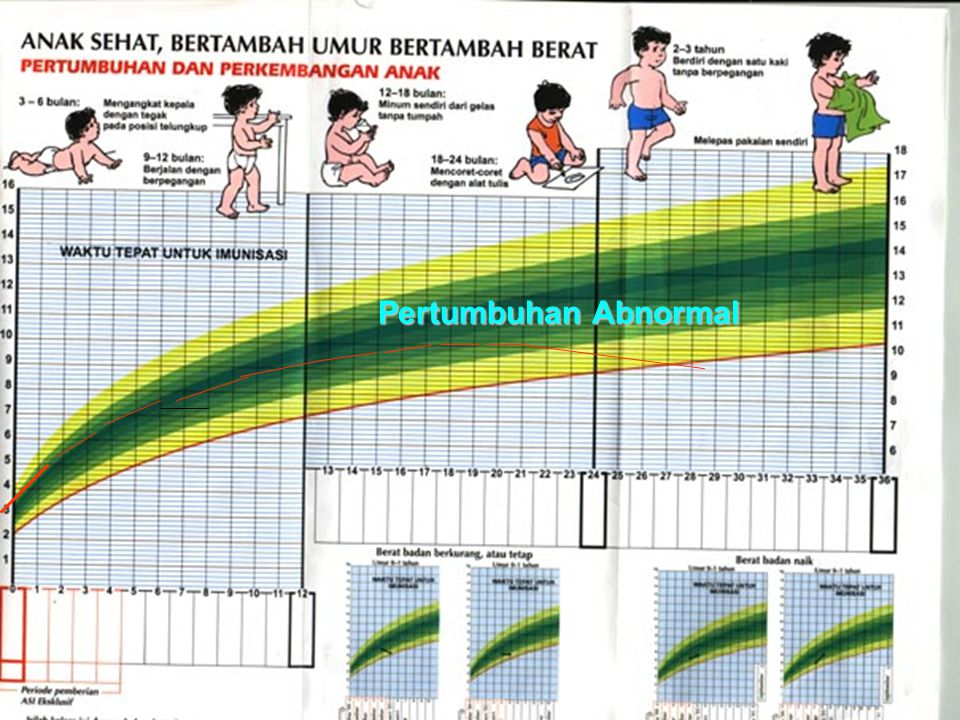 Pertumbuhan Abnormal