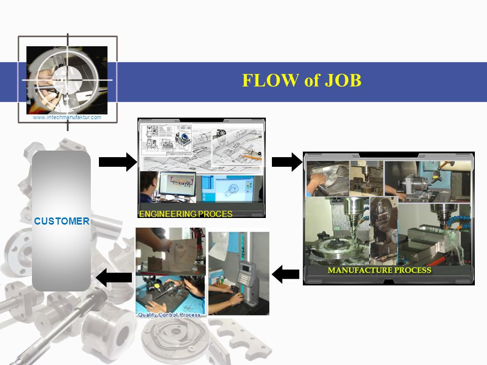 FLOW of JOB www.intechmanufaktur.com CUSTOMER ENGINEERING PROCES