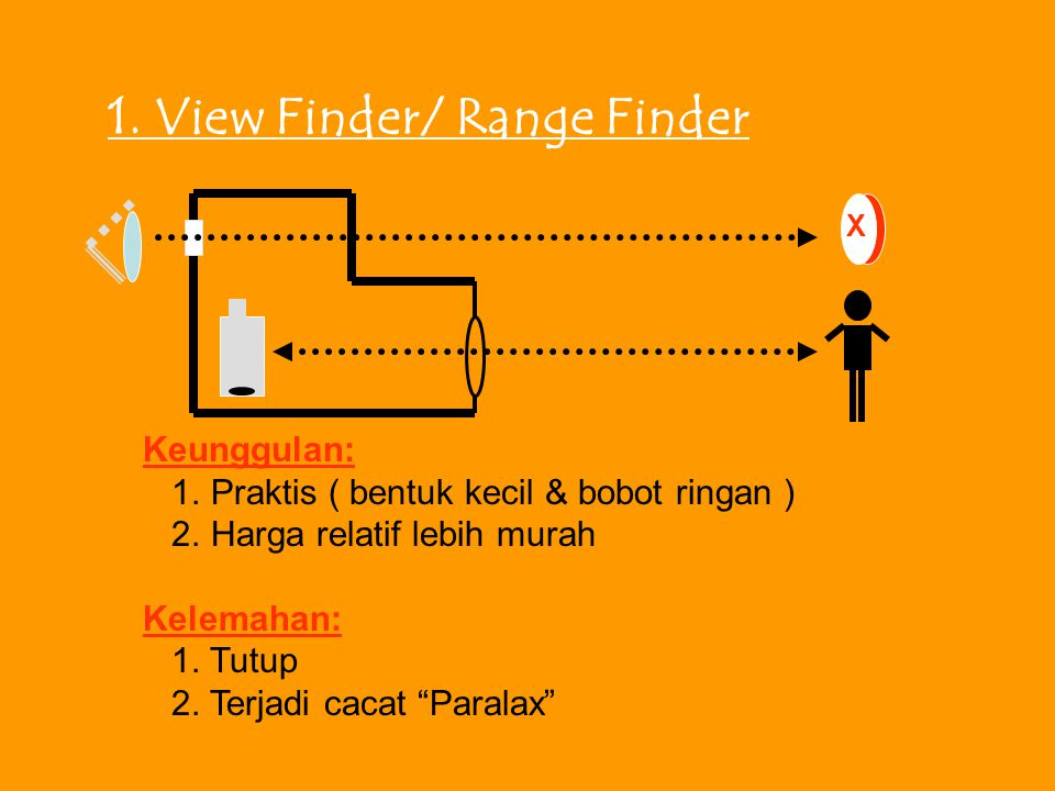 1. View Finder/ Range Finder