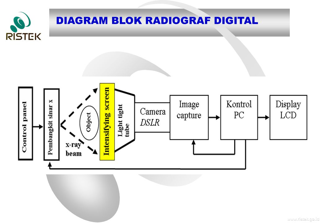 DIAGRAM BLOK RADIOGRAF DIGITAL