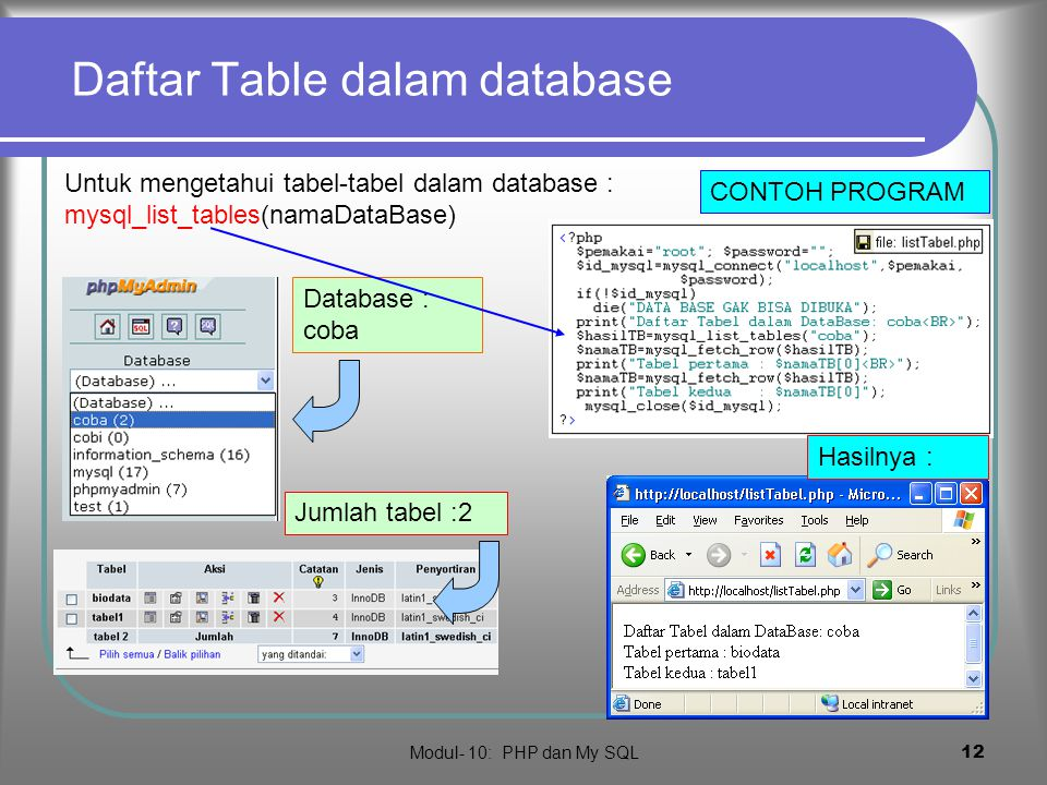 Daftar Table dalam database