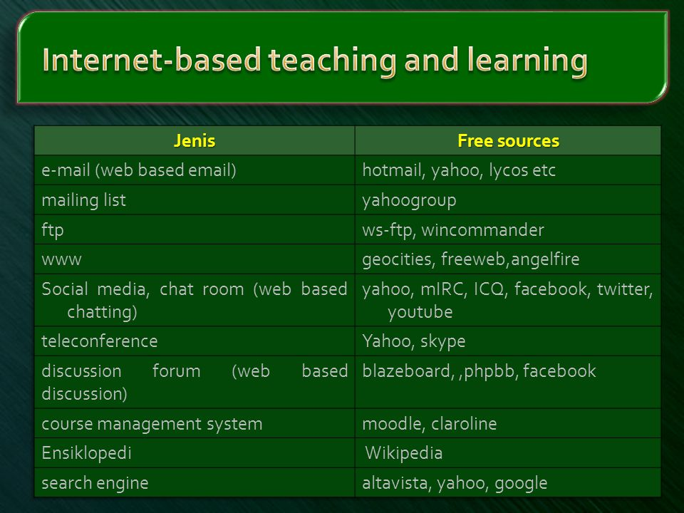 Internet-based teaching and learning