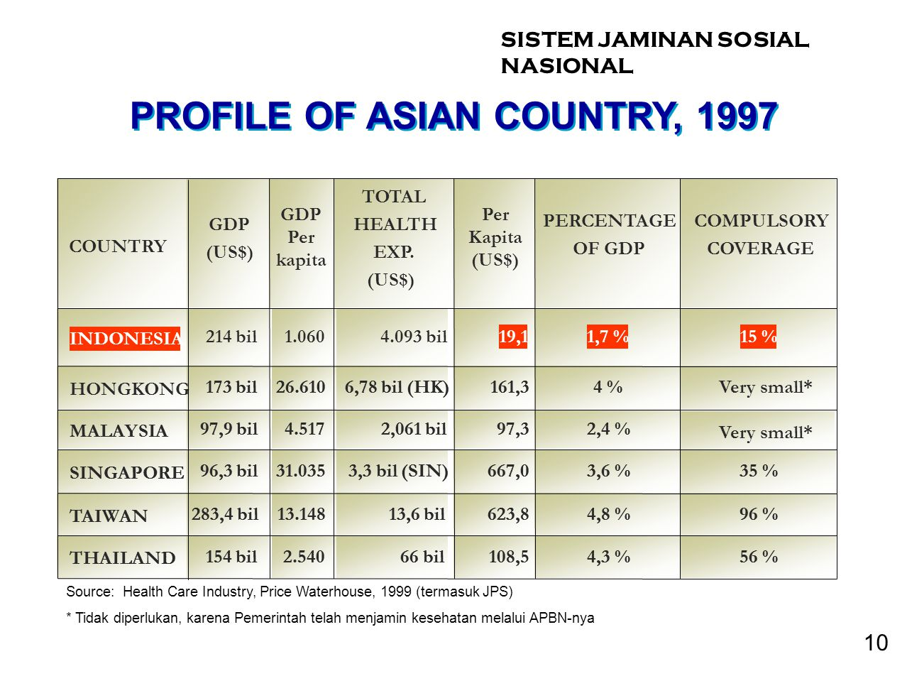 PROFILE OF ASIAN COUNTRY, 1997