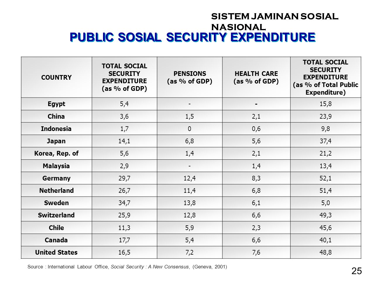 TOTAL SOCIAL SECURITY EXPENDITURE (as % of Total Public Expenditure)