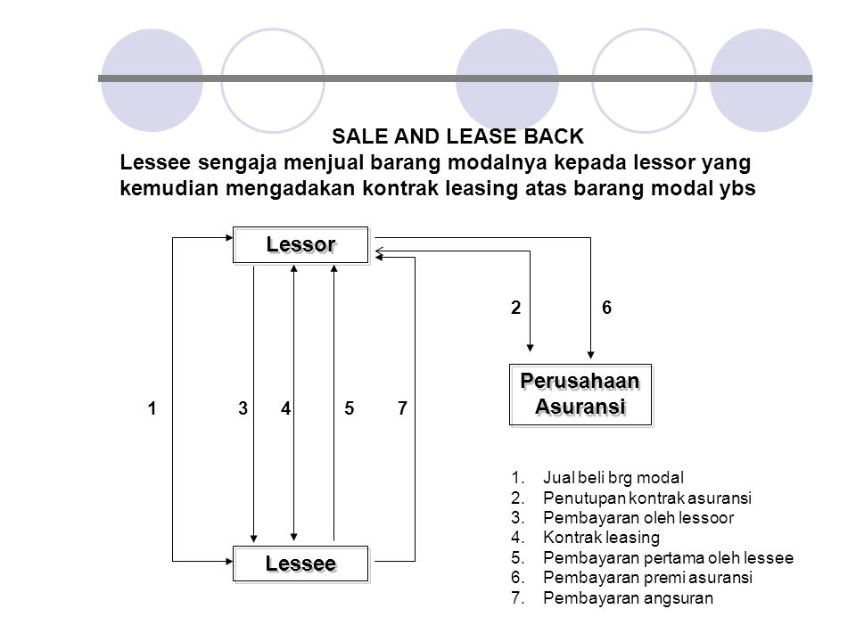 SALE AND LEASE BACK Lessor Perusahaan Asuransi Lessee