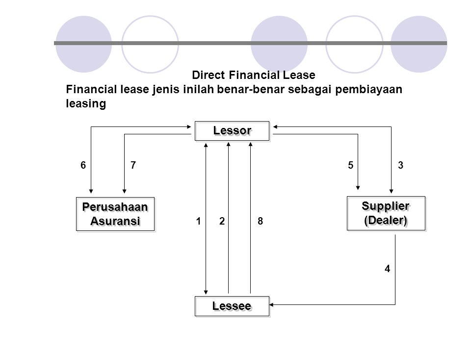 Direct Financial Lease