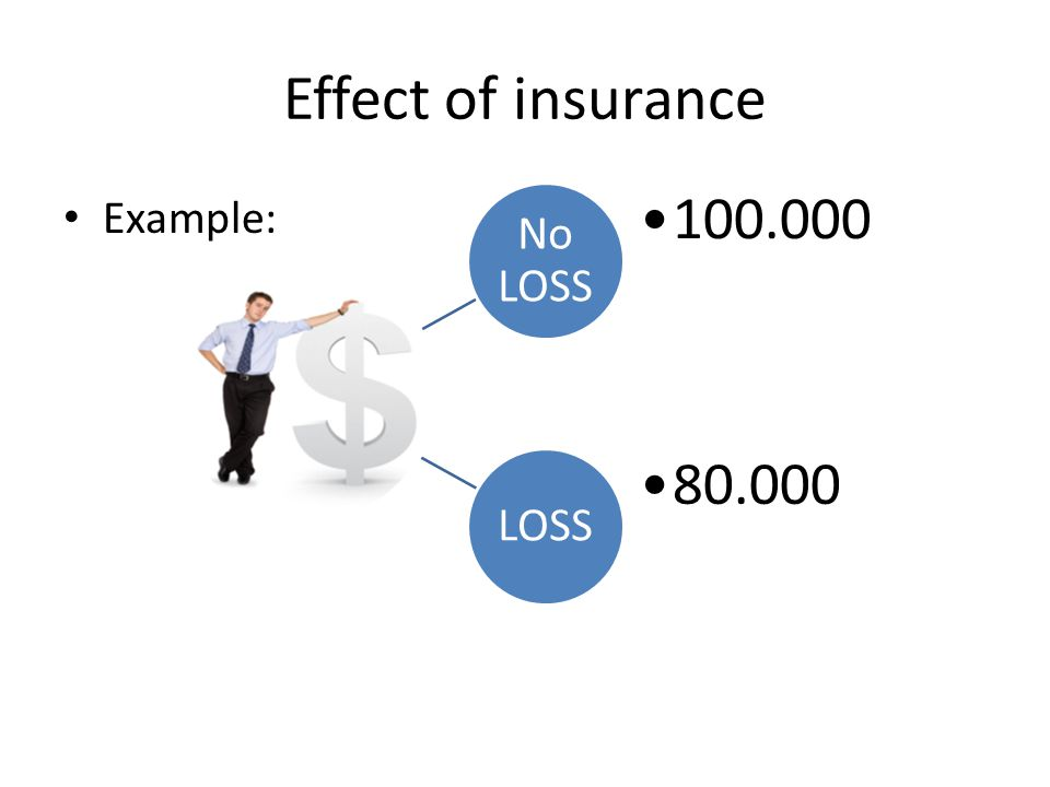 Effect of insurance No LOSS 100.000 LOSS 80.000 Example: