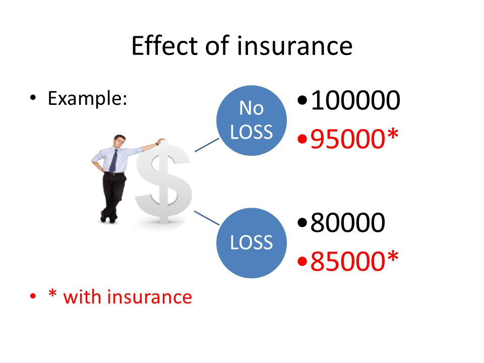Effect of insurance Example: * with insurance No LOSS 100000 95000*