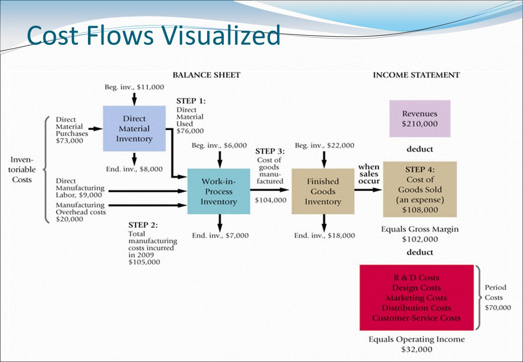 Cost Flows Visualized 31